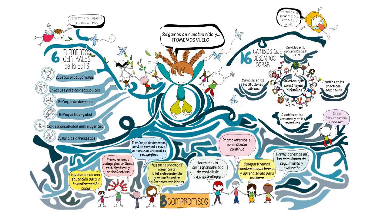 ¿Qué es (H)ABIAN 2030? #educacionparalatransformacionsocial #EpTS